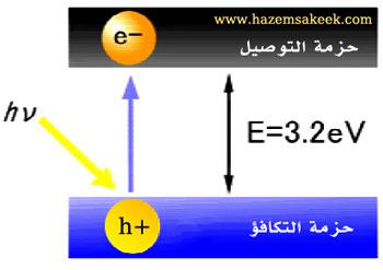 Photocatalyst4