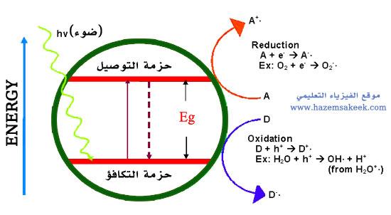 Photocatalyst5