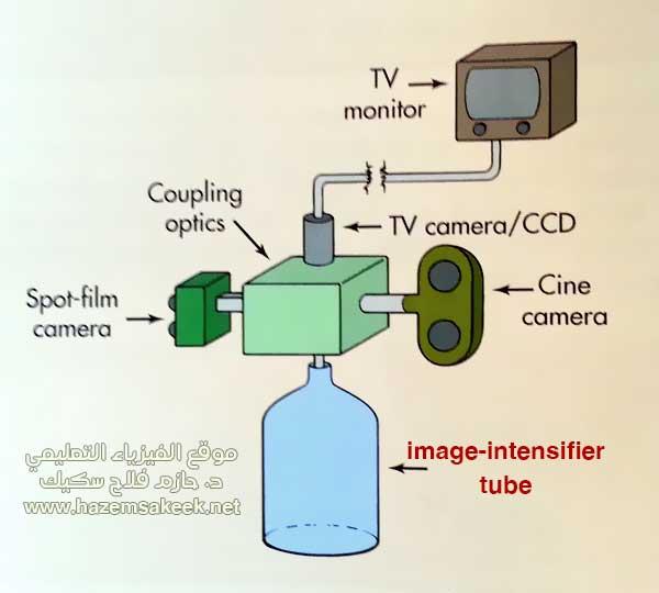 Fluoroscopy كيف يعمل التصوير الفلوروسكوبي
