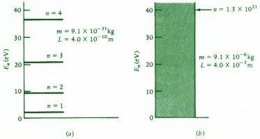 الوصف الكمي لجسيم محصور في صندوق The Quantum description of a confined particle