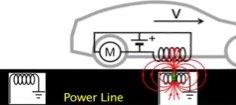 شحن السيارات الكهربائية لاسلكيا