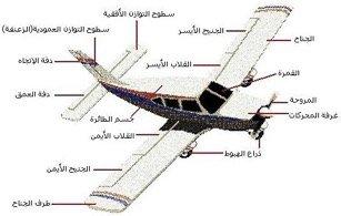 ديناميكية الطيران