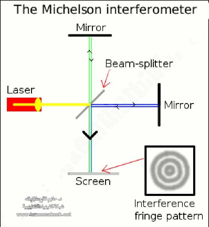 كيف تعمل ظاهرة التداخل: ما هي تجربة تداخل ميكلسون؟