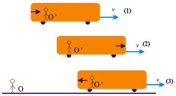 مسائل محلولة على النظرية النسبية