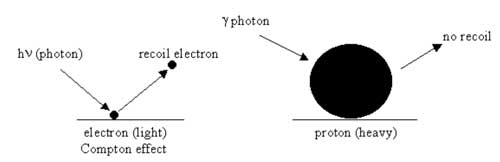 قصة اكتشاف النيترون