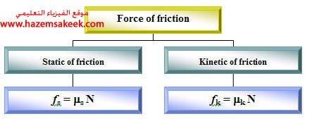 محاضرة 8 فيزياء عامة 1 ميكانيكا نيوتن قوة الاحتكاك شبكة الفيزياء التعليمية