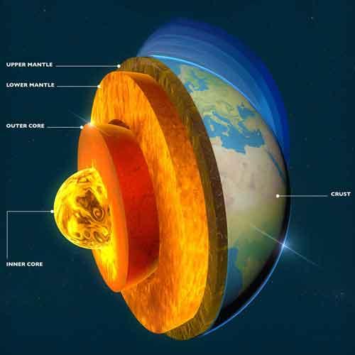 كيف تتولد مغناطيسية الكرة الأرضية؟
