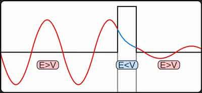 ما هي ظاهرة النفق الكمي؟