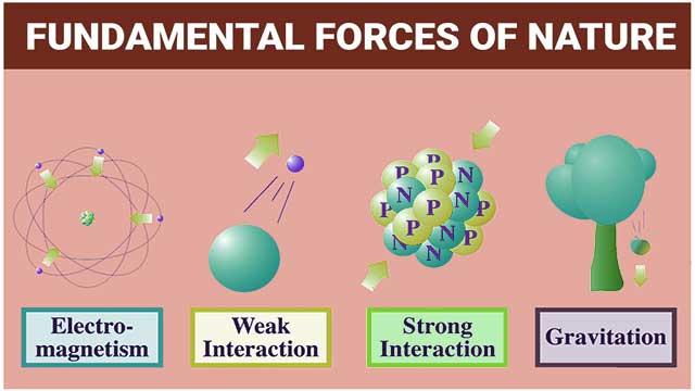 القوى المسيطرة على الكون ومعضلة عدم الإرتباط