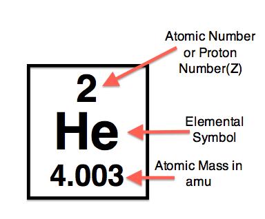 الرقم الذري
