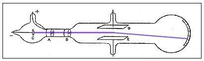تجربة ج ج طومسون لتعيين النسبة بين شحنة الإلكترون إلى كتلته