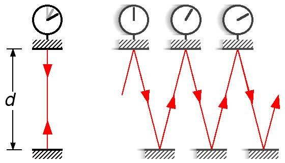 التأخير الزمني - نظرية أينشتاين النسبية - حقائق غريبة