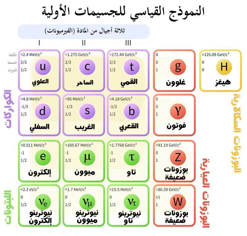 سلسلة ميكانيكا الكم quantum mechanics