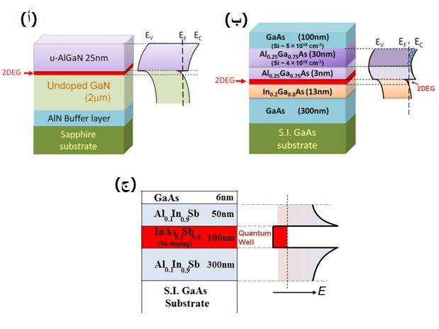 مستشعرات الحقل المغناطيسي تعمل في درجات حرارة عالية وبيئة إشعاعية قاسية