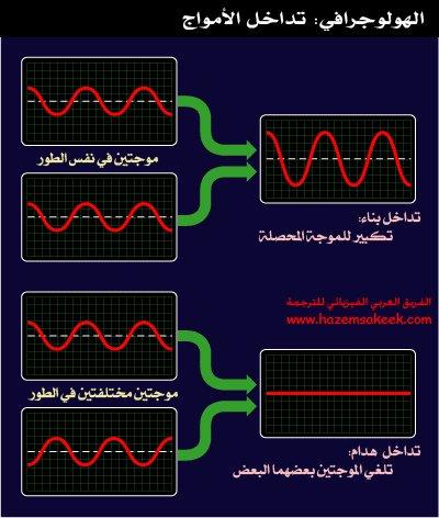 كيف يعمل التصوير ثلاثي الابعاد الهولوجرافي