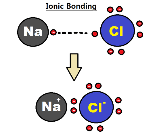 ionic_bonding