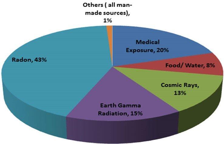 أنواع الاشعاع
