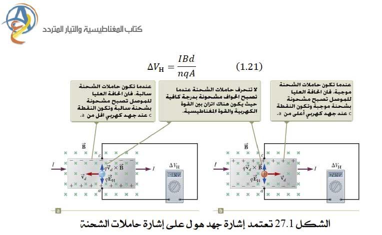 المجال المغناطيسي (٢٩) كتاب سيرويه