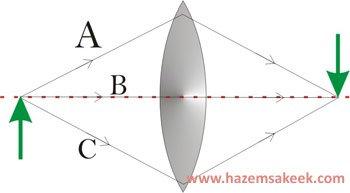 فكر فيزيائيا 9 في البصريات