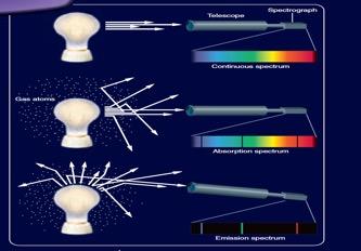 مقدمة في علم الاطياف الضوئية